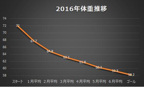 2016年体重推移.png