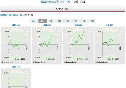 サイトセブン、グラフ一覧.png